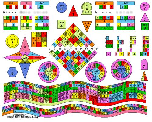 Diana's numerology chart