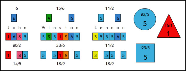 Detail of John Lennon's numerology chart showing the name numbers and the core numbers.