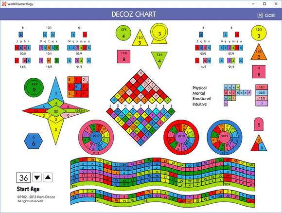 The Decoz Numerology Chart system was first developed in 1982, computerized in 1987, and is now one of the free features in our World Numerology software application