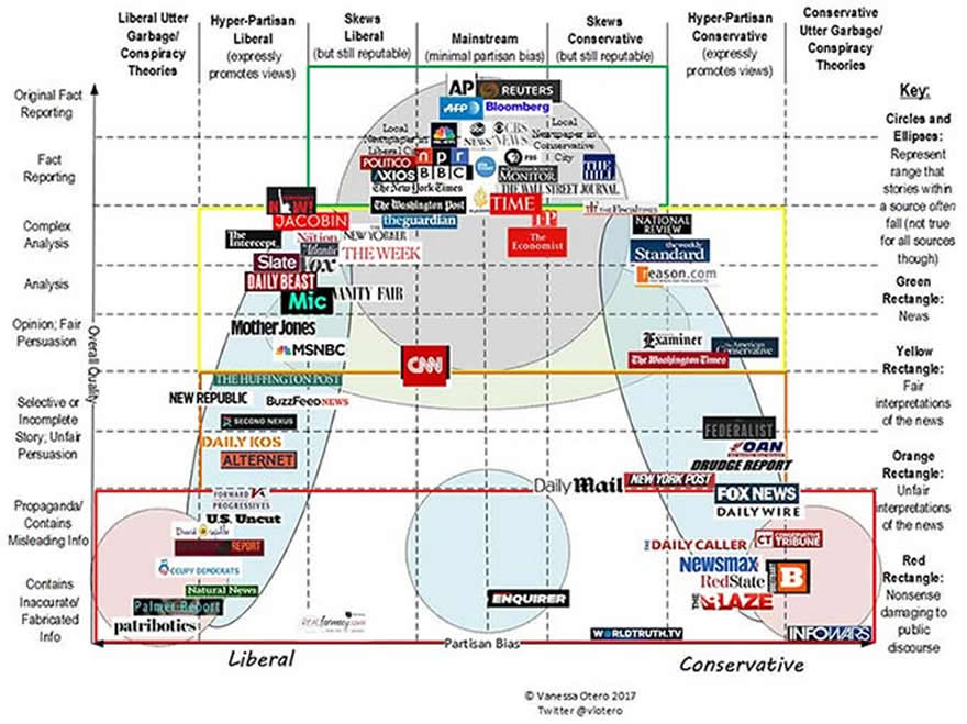 Biased news sources rated in this chart