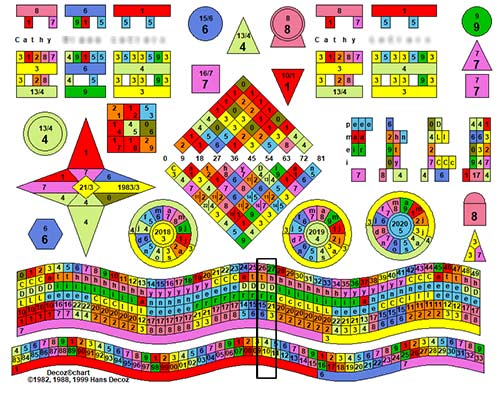 Cathy's numerology chart showing extended Essence cycles