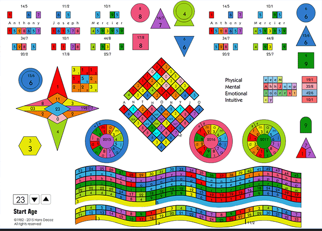 The Numerology chart designed based on the decozchart system organizes the numbers and color-codes them to make it possible to oversee the chart quickly and easily