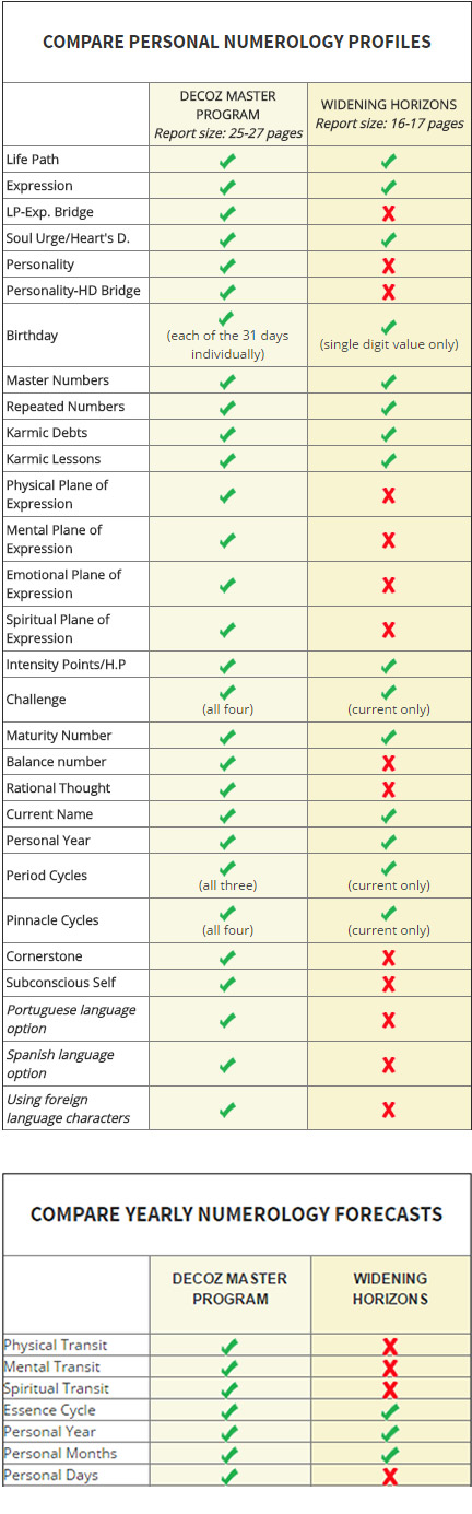 This table shows a comparison between Goodwin's and Decoz numerology software for professionals