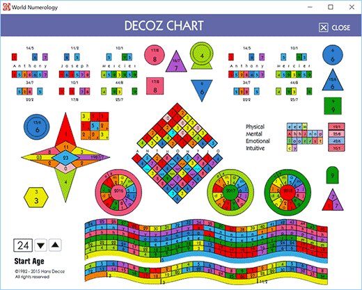 The Numerology Charting system known as the Decoz Chart has been around for 35 years.