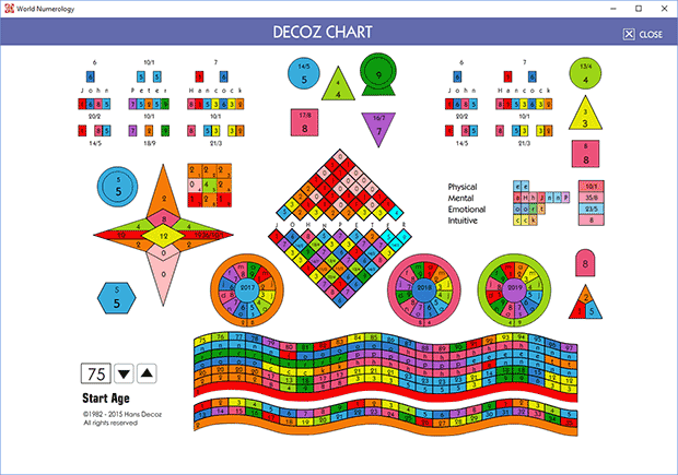 The new version numerology chart by Decoz is created by our numerology app and reflects an improvement on the older version included in the Decoz software