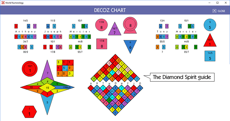 The Numerology chart shows the Diamond Spirit guide in the center of the chart