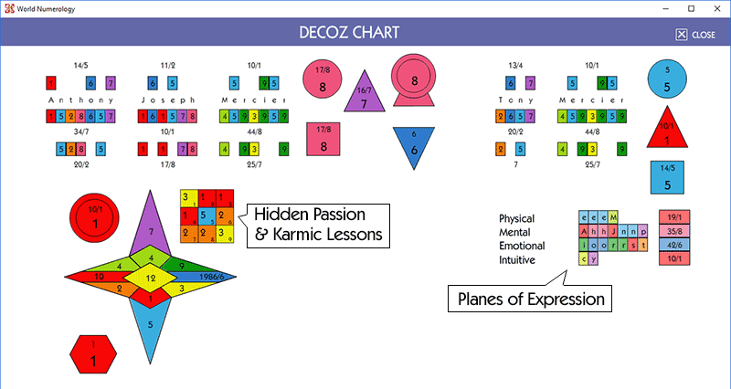 Numerology Chart showing Hidden Passion number and Karmic Lessons