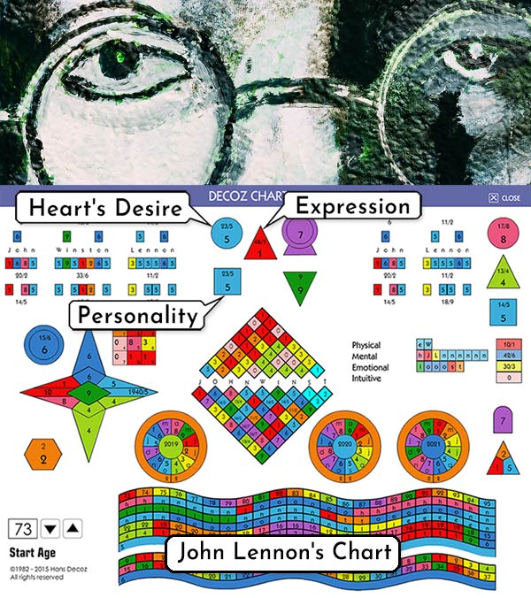 The Core Name Numbers in John Lennon's numerology chart