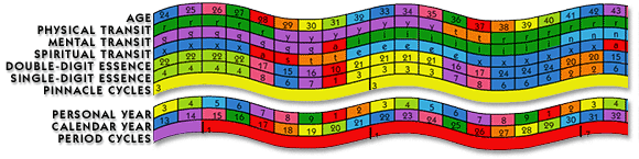 Decoz Numerology Chart showing Personal Year and Essence cycles; the most important internal and external cycles included in your numerology reading