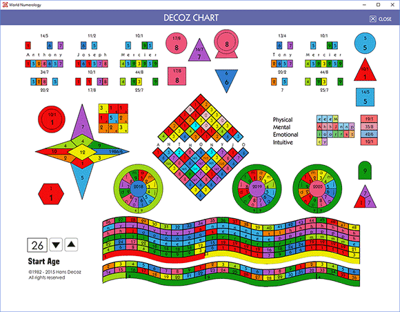 This numerology chart system, the DecozChart, was designed in the early eighties