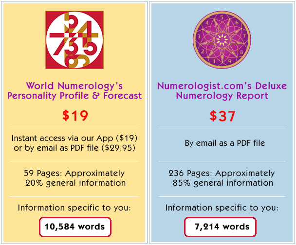 Comparing Numerology Readings by World Numerology and our nearest competitor, shows a big difference in price and quality