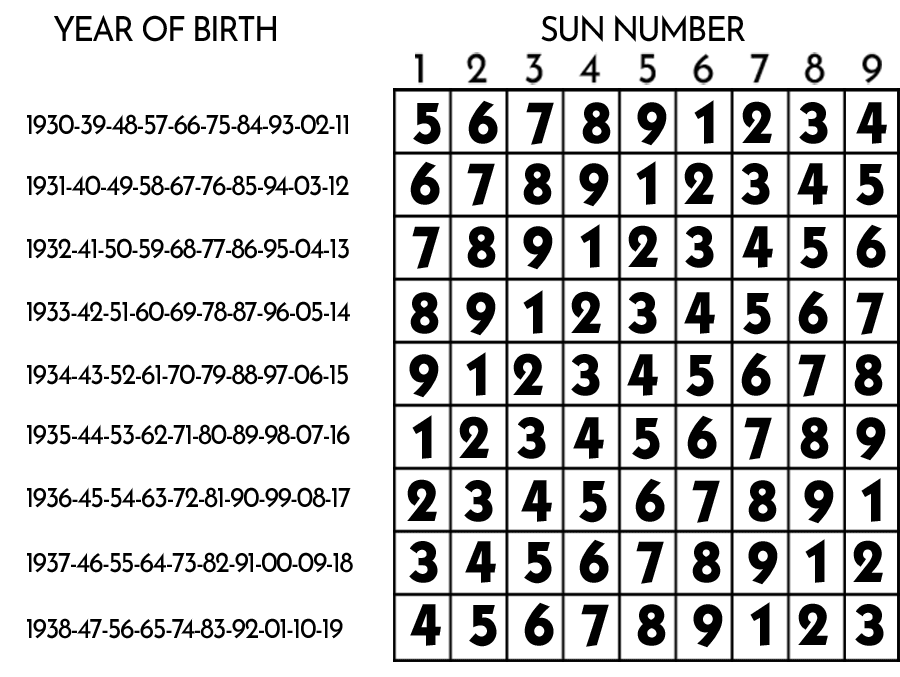 Find your Life Path on the intersection of your year of birth and your Sun Number