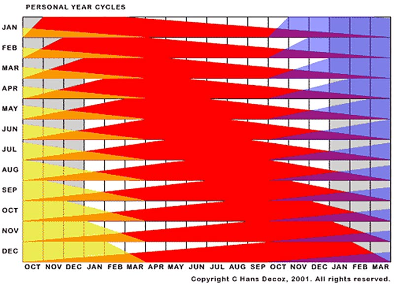 This graph shows when Personal Years start and end