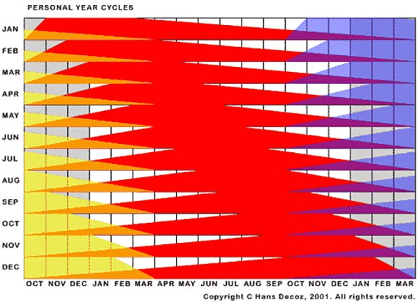 Personal Year cycles in numerology run concurrent with the calendar year, but have overlapping periods when the cycles gradually enter the chart