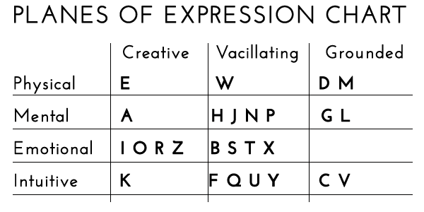The Numerology Planes of Expression chart shows which letters are physical, emotional, mental, or intuitive