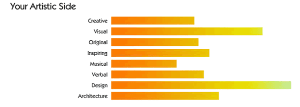 The Artistic rating of your numerology talent profile