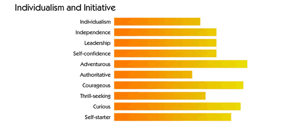Individualism and Independence graph in the numerology talent profile