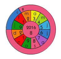 The Personal Year and Month cycles in a numerology chart