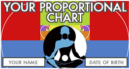 Proportional Numerology Chart